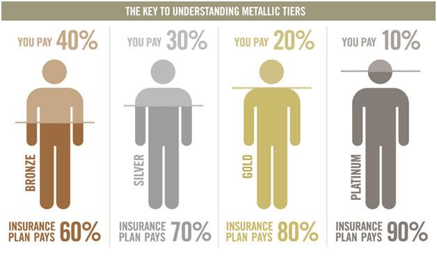 The Key to Understand Metallic Tiers
