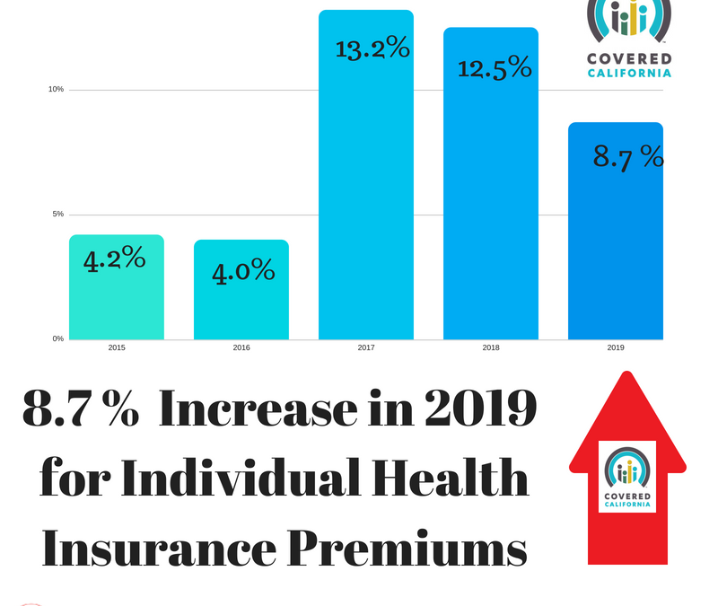 2019 Individual Health Insurance Premiums Set to Rise 8.7%