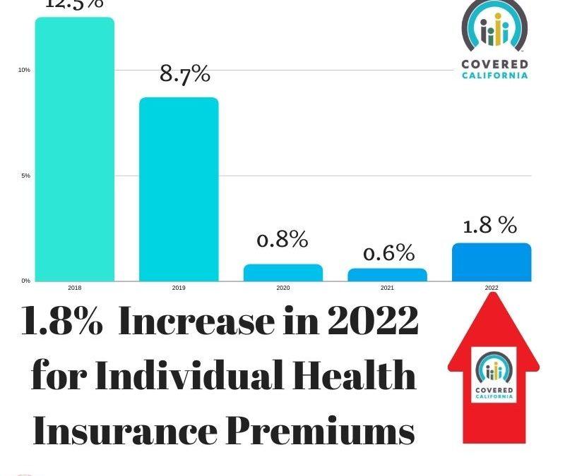Covered California announced their 2022 health insurance rates